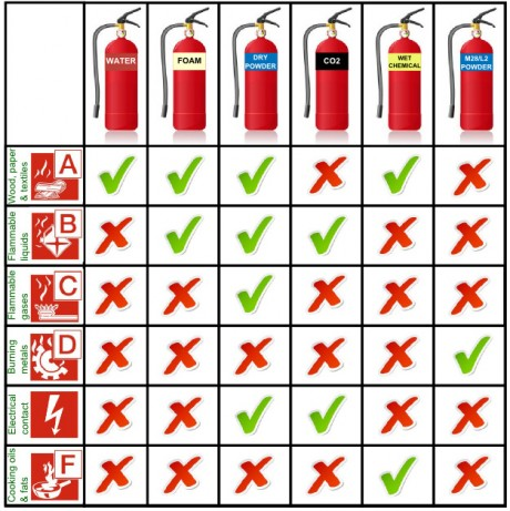 Extinguisher Test – Statutory Testing & Inspection